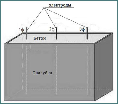 Технология прогрева бетона электродами, методы, обзор-1