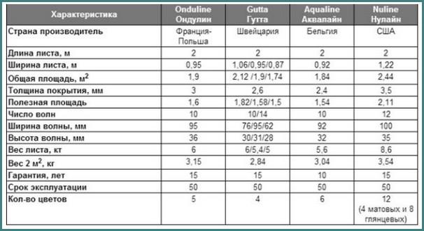 Ондулин - цена за лист, размеры, анализ-2