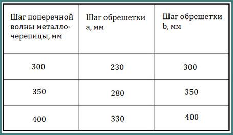 Размер и шаг обрешетки под металлочерепицу Монтеррей, анализ-3