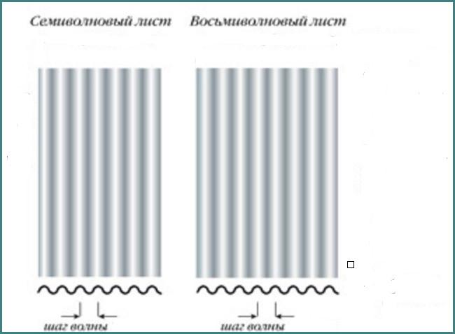 Шифер волновой, размеры листа, обзор-2
