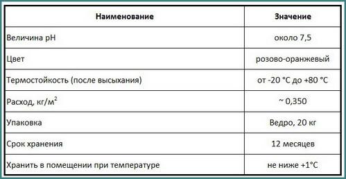 Грунтовка Бетоноконтакт, технические характеристики, анализ-2
