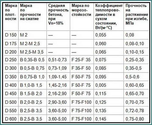 Полистиролбетонные блоки, отзывы владельцев домов, мнения, обзор-2
