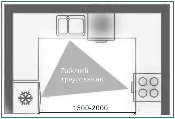 П-образные кухни с окном, аналитика-2