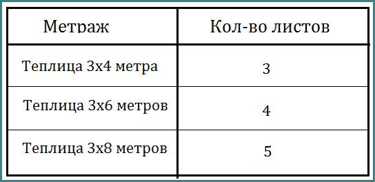 Поликорбанатовый лист для теплицы, стоимость и размеры, обзор-1