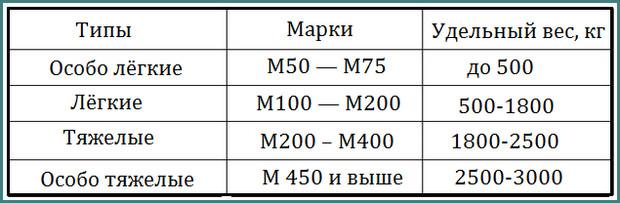 Объемный вес бетона, анализ-1