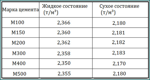 Объемный вес бетона, анализ-3