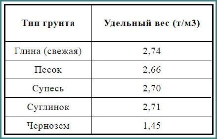 Объемный вес грунта, обзор-1