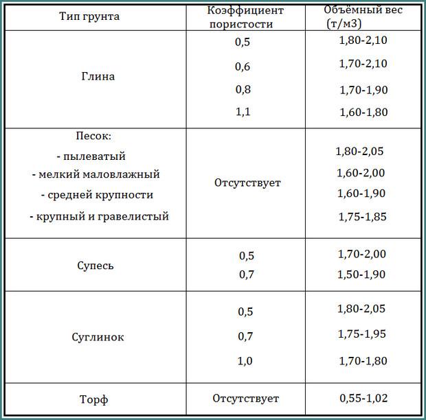 Объемный вес грунта, обзор-4
