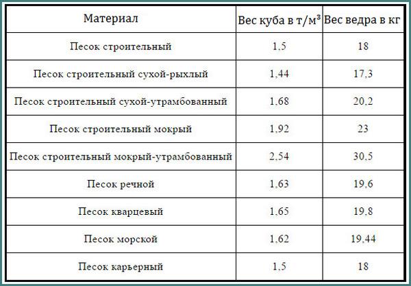 Объемный вес песка в 1 м³, анализ-2