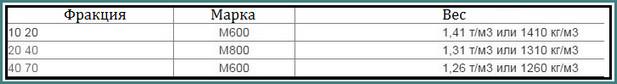 Объемный вес щебня, таблица-2