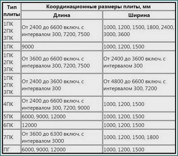 Размеры плит перекрытия по ГОСТу, анализ-3