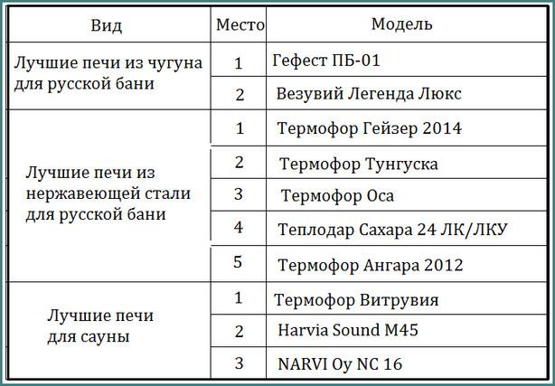 Рейтинг печей для бани 2015, пояснения, обзор-2