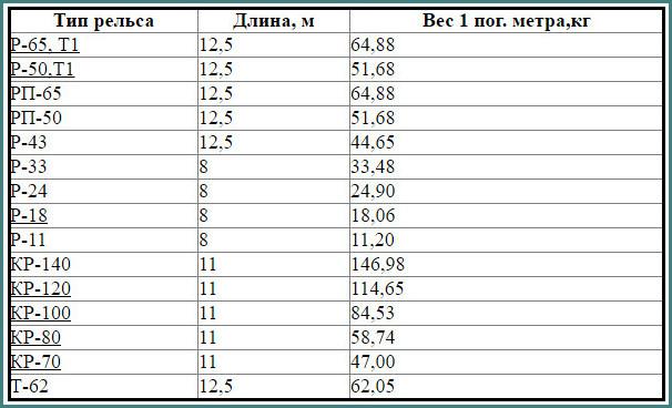 Сколько весит 1 метр рельса, таблица, обзор-1
