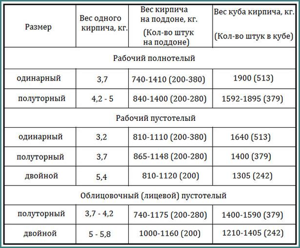 Вес белого силикатного кирпича, таблица, аналитика-1