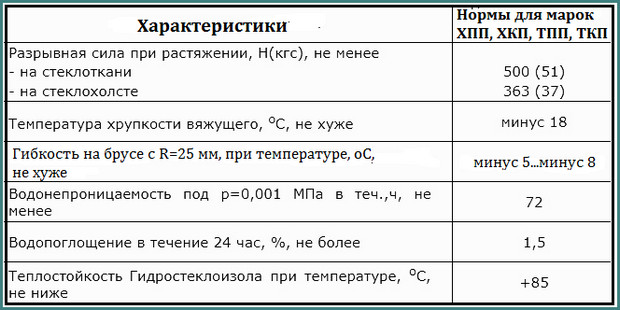 Технические характеристики гидростеклоизола, анализ-1
