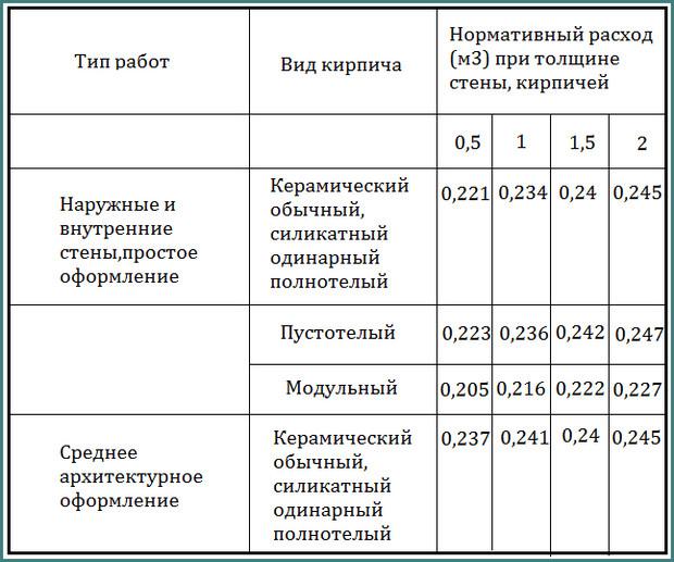 Расход раствора на 1 м2 кладки кирпича, обзор-1