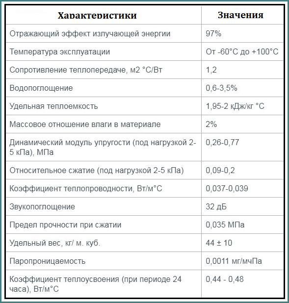 Тепофол фольгированный, технические характеристики, аналитика-1