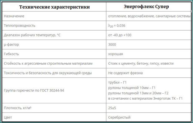 Энергофлекс Супер, технические характеристики, анализ-1