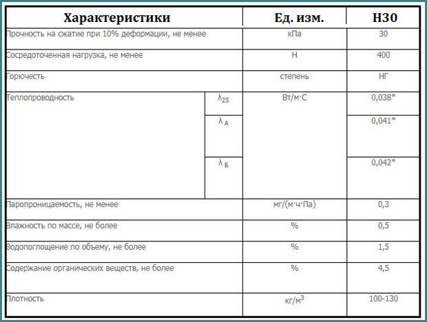 Технические характеристики утеплителя Техноруф , Н30, обзор