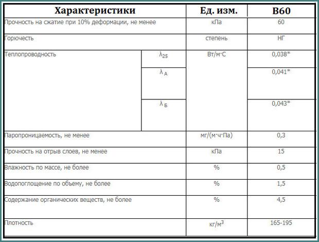 Технические характеристики утеплителя Техноруф , В60, обзор