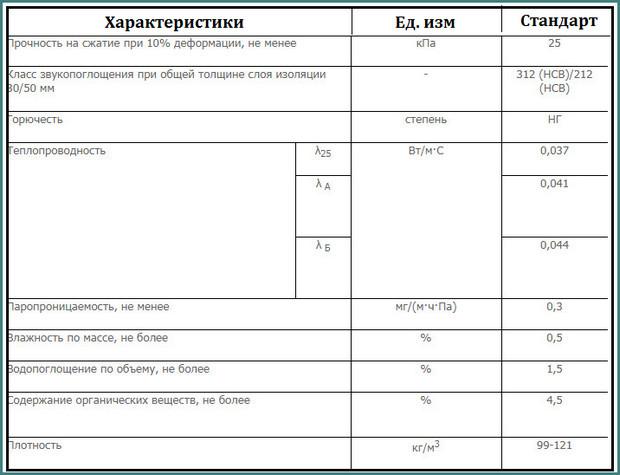 Технофлор Стандарт, характеристики, аналитика-1