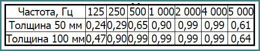 Технофлор Стандарт, характеристики, аналитика-2