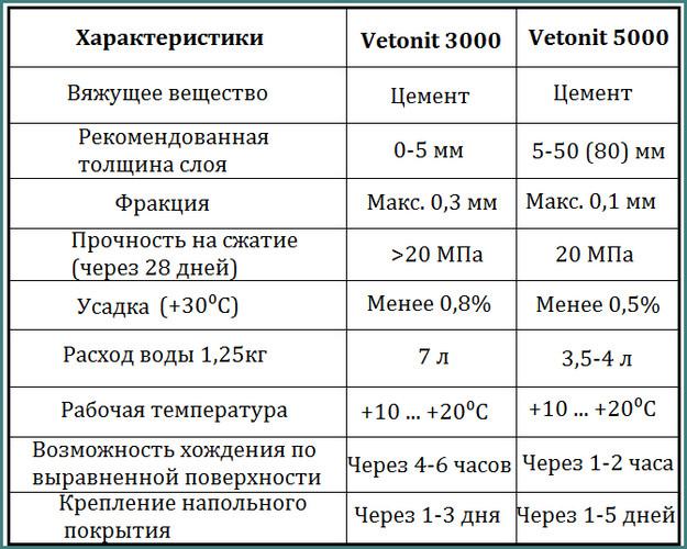 Ветонит ЛР, 3000, 5000, технические характеристики, анализ-1