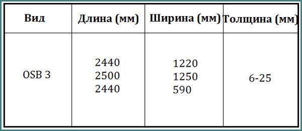 Плита OSB 3, размеры и цены, анализ-1