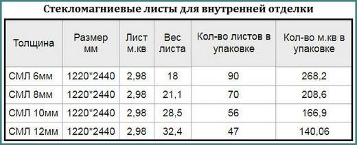 СМЛ, стекломагниевые листы, технические характеристики, цена, обзор-1