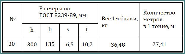 Двутавр 30, вес 1 метра, анализ-1