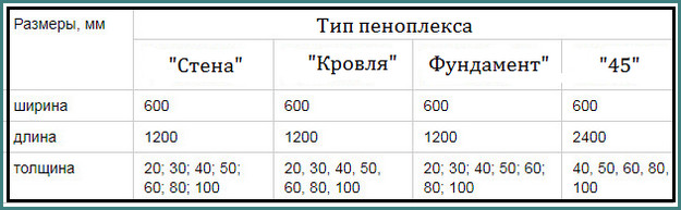 Пеноплекс, размеры плит, аналитика-1