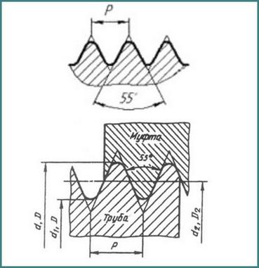 Обозначение трубной резьбы на чертеже, анализ-3