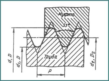 Обозначение трубной резьбы на чертеже, анализ-4