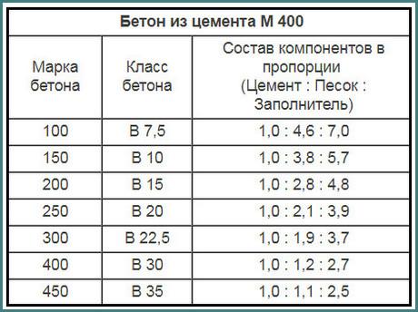 Бетон, пропорции в частях, обзор-1