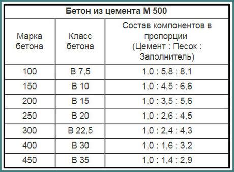 Бетон, пропорции в частях, обзор-2