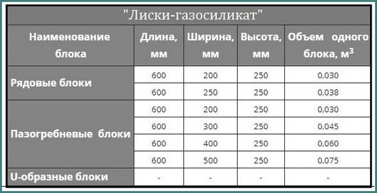 Размер газосиликатного блока для стен, аналитика-1
