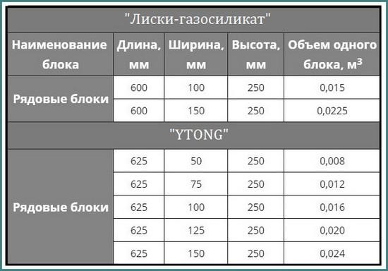 Размер газосиликатного блока для стен, аналитика-3