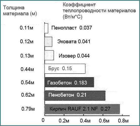 Теплопроводность пенопласта 50 мм в сравнении, таблица, обзор-1