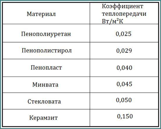 Теплопроводность пенопласта 50 мм в сравнении, таблица, обзор-2