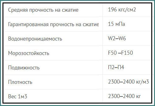 Бетон В15 - М200, тяжелый класс, технические характеристики, обзор-1