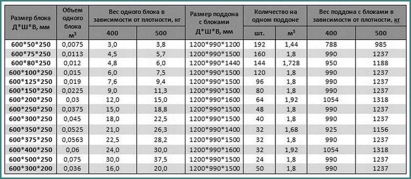 вес газосиликатного блока