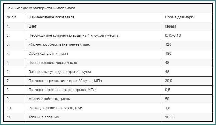пескобетон м300 технические характеристики