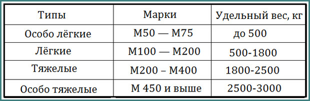 плотность бетона м 500