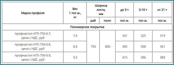 Профлист Н75-750-0,8, вес 1м2, цена, размеры-1