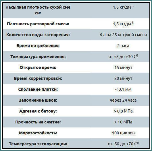 Церезит СМ 11, технические характеристики, цена