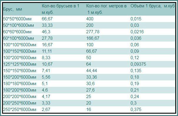 Кубатурник пиломатериала, таблица, 4 метра, 6-4