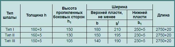 Вес деревянной шпалы железнодорожной пропитанной, размер-1