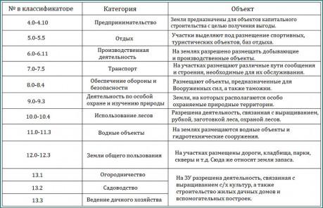 Классификатор 2017 - разрешенное использование земельных участков, аналитика-2
