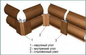 Обзор металлического сайдинга Блок Хаус под бревно с фото-2