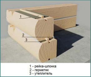 О типовых проектах деревянных домов из профилированного бруса-1